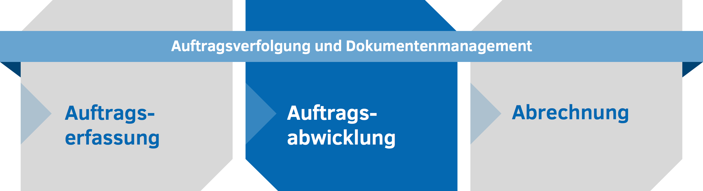 Dr. Malek Software - Auftragsabwicklung